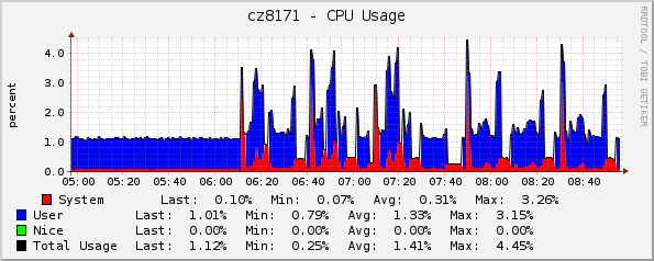 CPU usage, batches of 50