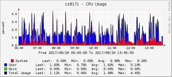 CPU usage, total (batches of 50 and 100)