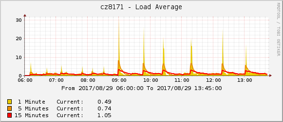 System load, total (batches of 50 and 100)