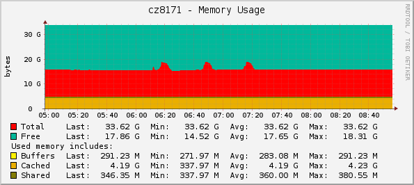 Memory usage, batches of 50